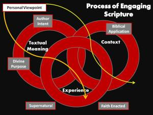 Biblical Interpretation: Hermeneutical Spiral and Culture
