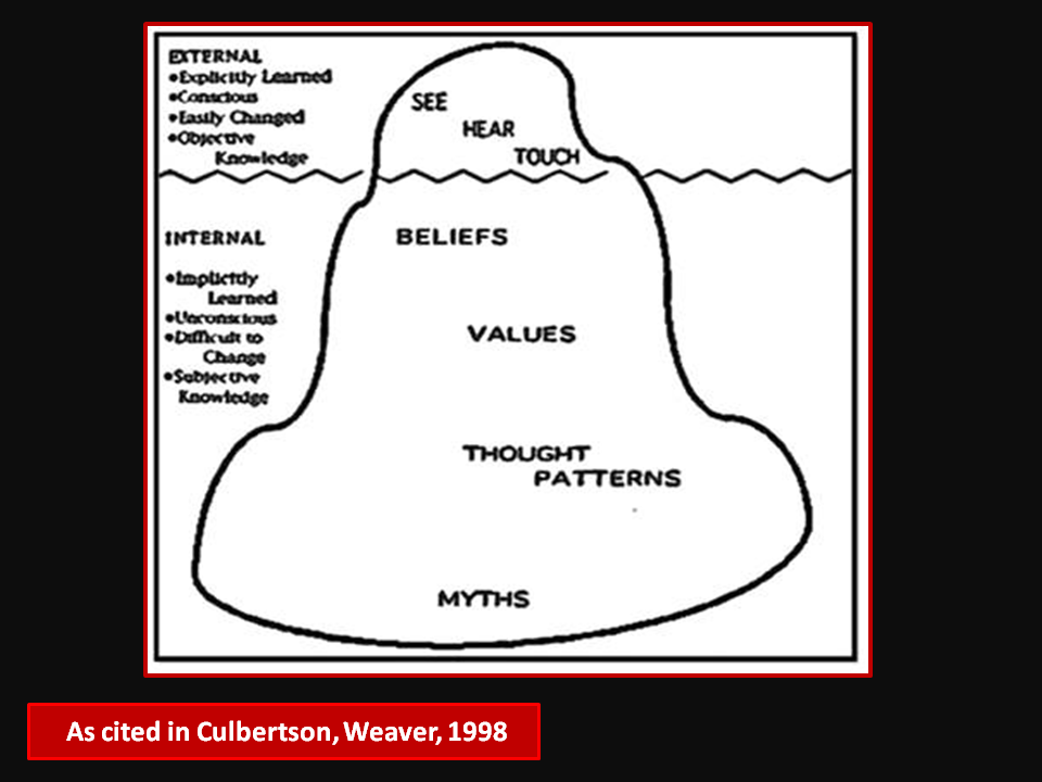Hermeneutics and the Cultural Iceberg Model