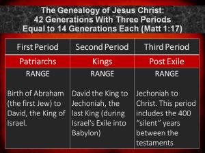Genealogy (Cox, 2013