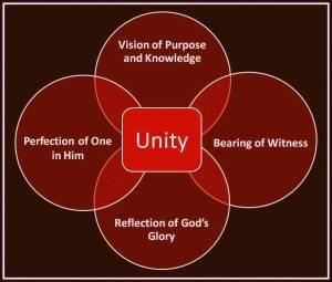 Premises of Unity.2