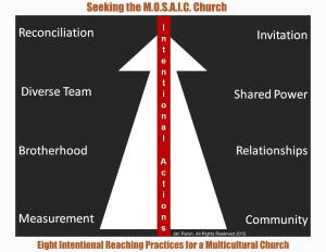 SMC.Intentionality in Practice