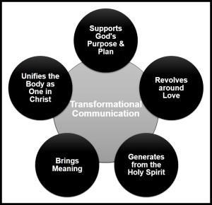 Paron.Chart.Transformational Communication.27May2013(3)
