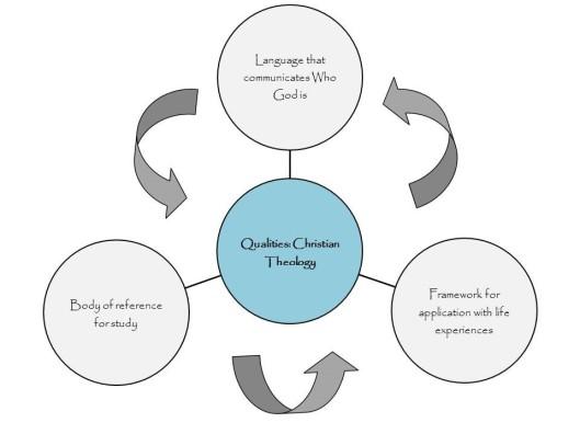 Theology Chart